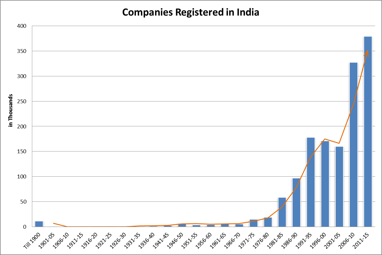 Year-wise Trend of New Companies Incorporated in India