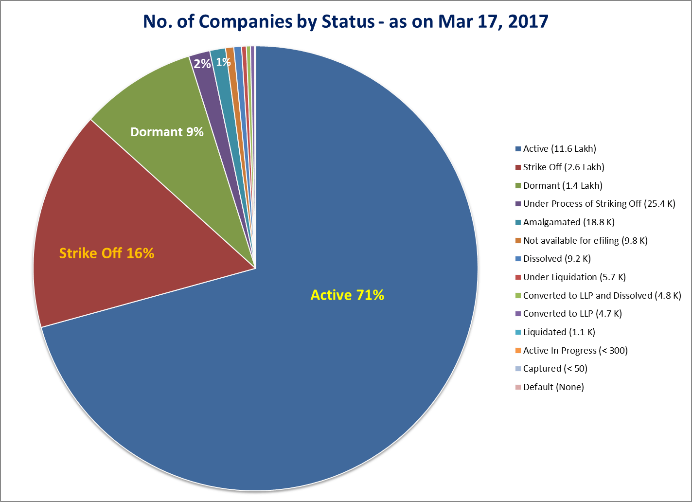 Number of Indian Companies by Status